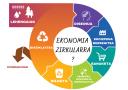 EKONOMIA ZIRKULARRA _.png